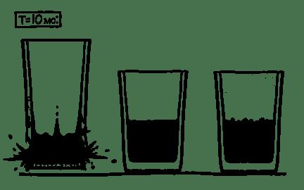 Три полупустых стакана с водой время t
